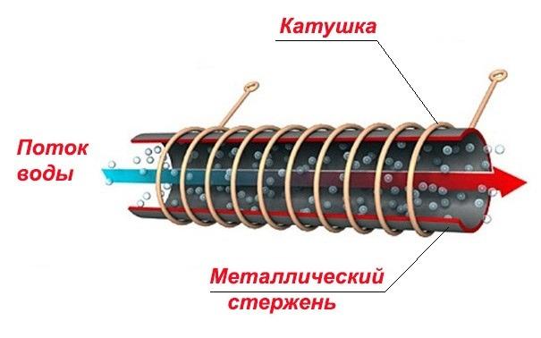 энергосберегающая установка для отопления частного дома
