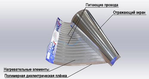 устройство пленочного электрического обогревателя