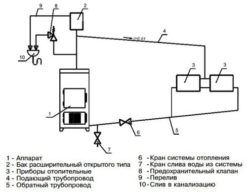 монтаж твердотопливника с водяной системой отопления