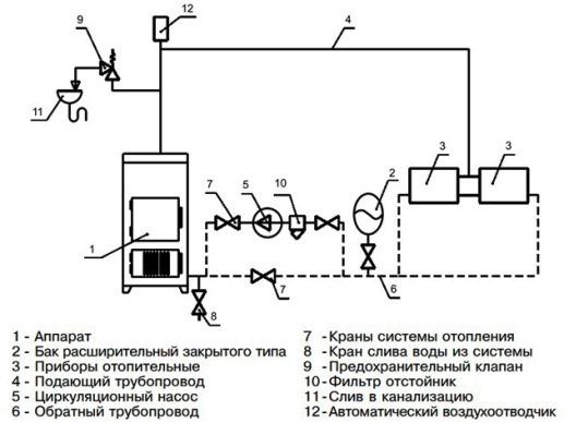обвязка закрытой системы отопления