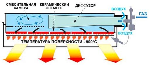 функционирование газового обогревателя