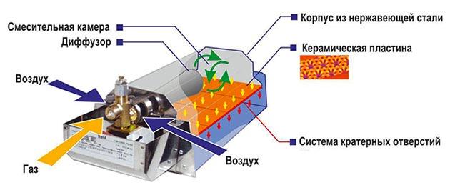 устройство газового инфракрасного прибора