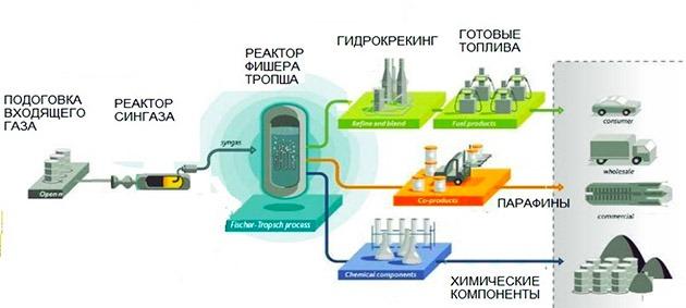производство дизельного топлива