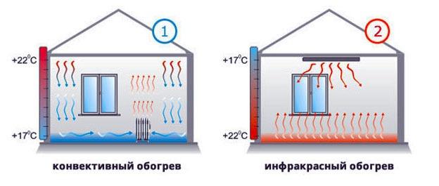 уровень температурного режима при инфракрасном обогреве