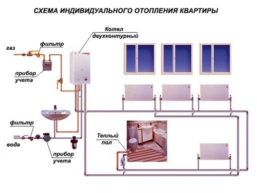 монтаж системы отопления с двухконтурным котлом