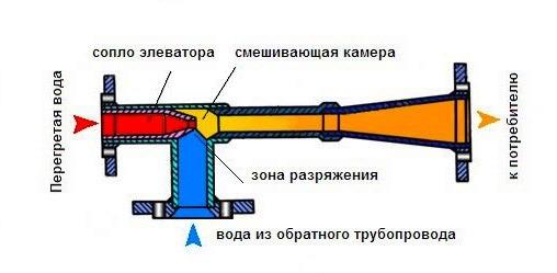 Элеватор в системе отопления назначение схема предохранителей на транспортер т4