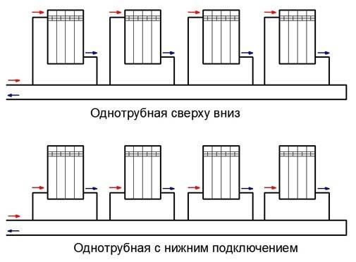 способы подключения отопительной системы