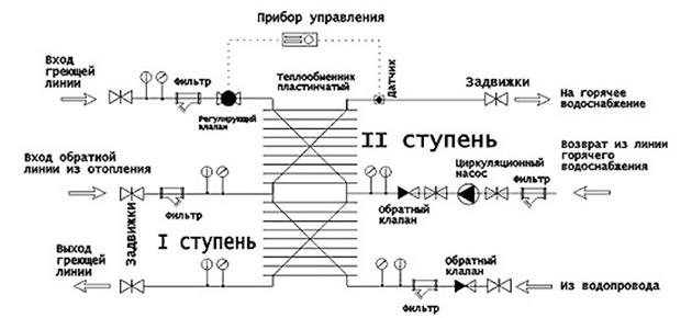 Теплообменник пластинчатый водоводяной схема подключения с циркуляционным насосом теплообменник ремонт добло