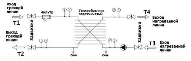 Схема подключения пластинчатого теплообменника на воду Паяный теплообменник Alfa Laval CB60-20M Бузулук