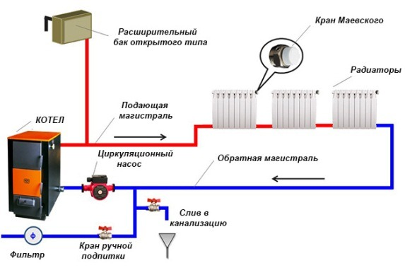 Что такое водяное отопление в частном доме своими руками 311