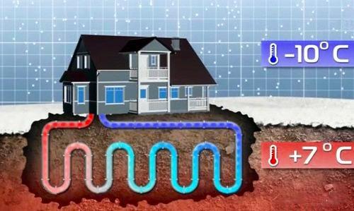 тепловая энергия земли для отопления дома