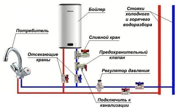 схема обвязки горячего водоснабжения
