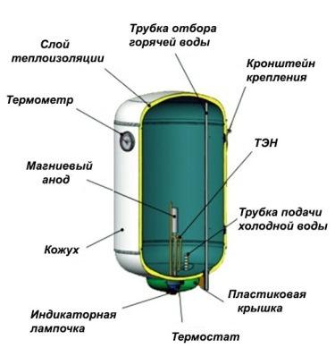 конструкция аппарата для горячего водоснабжения