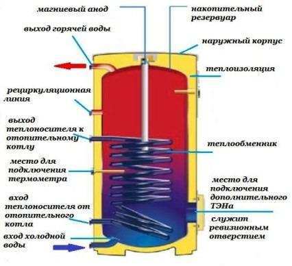 водонагреватель с протекающим по нему теплоносителем