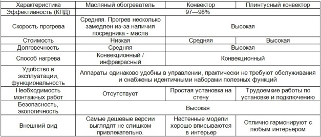 сравнительные характеристики различных обогревателей