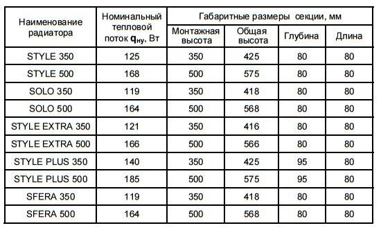таблица размерных и тепловых характеристик батарей