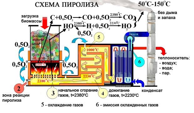 Химические установки своими руками