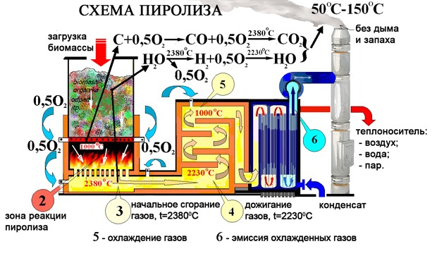 схема пиролиза биомассы