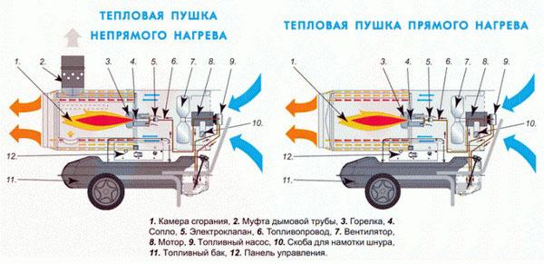 конструкция тепловой пушки на солярке