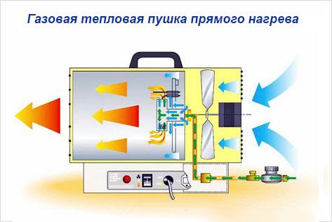 газовый агрегат прямого нагрева