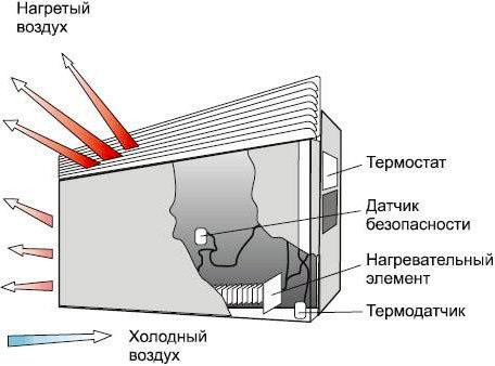 автоматизированный электрический конвектор