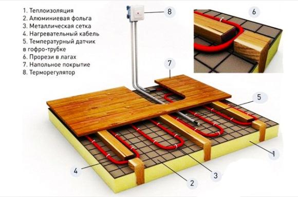 отопление теплыми кабельными полами