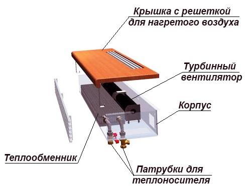 устройство внутрипольных обогревателей