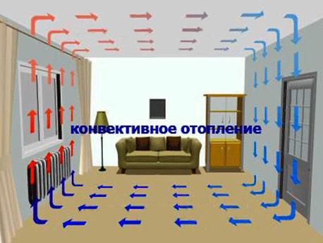 электрические конвекторные батареи