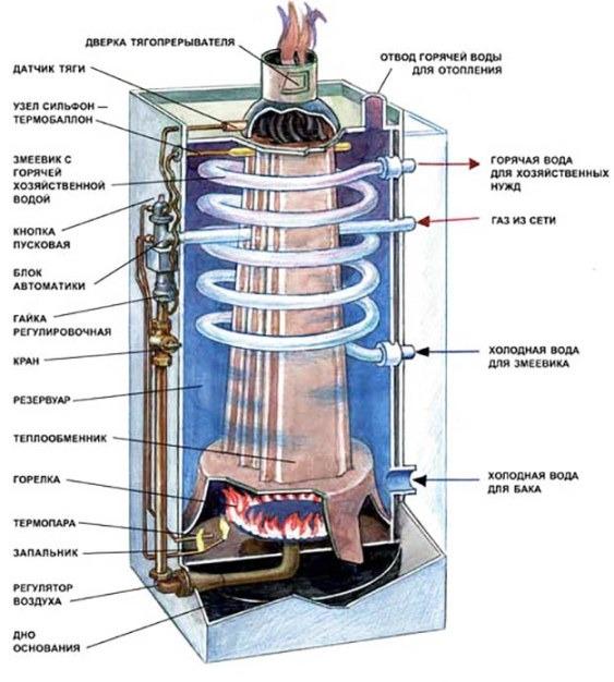 конструкция современного котла АГВ