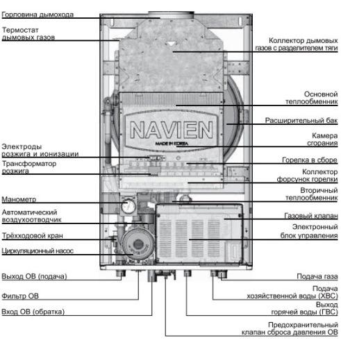 двухконтурный газовый котел с модуляционными горелками