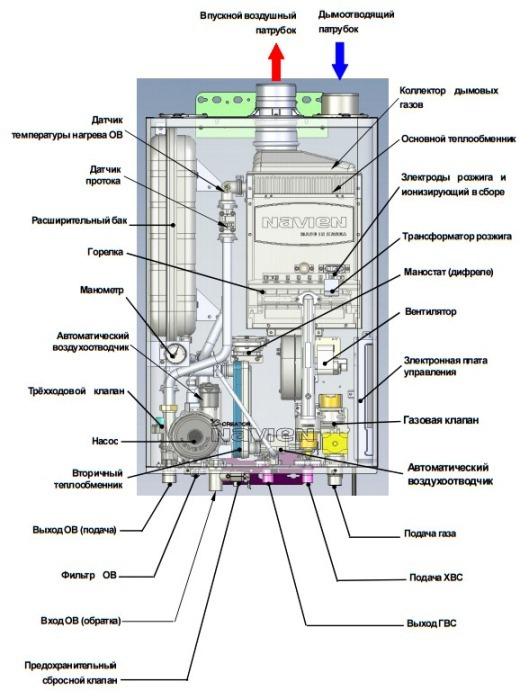 конструкция турбированого котла на газу