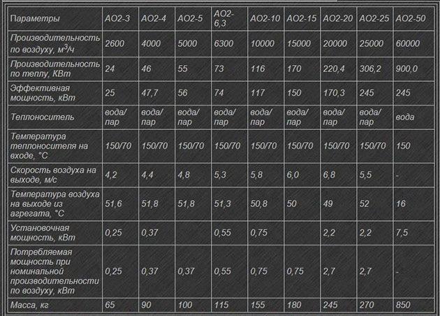 технические данные модельного ряда АО 2