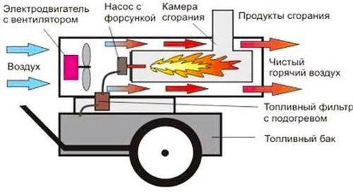 устройство воздушного дизельного обогревателя