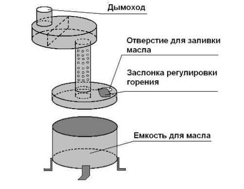 конструкция самодельной отопительной печи