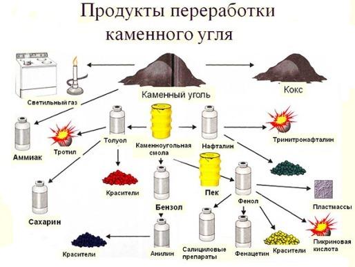 продукты переработки каменного угля