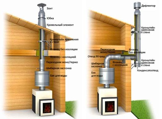 способ прокладки труб для продуктов сгорания в бане