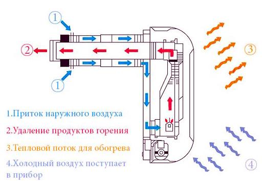 способ передачи тепла газовым конвектором