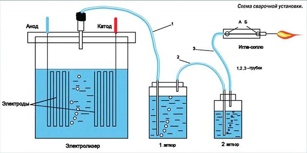 Схема генератора водорода своими руками