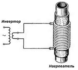 схема индуктивного контура из эмалированной медной проволоки