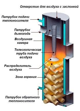 дровяной котел длительного горения
