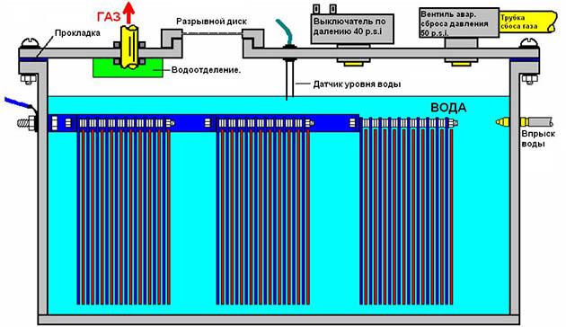 схема электролизера, работающего на электричестве