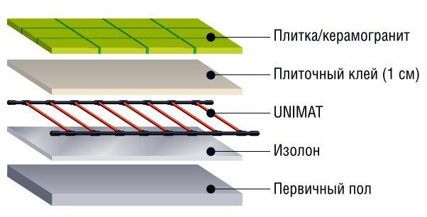 теплый пол под плитку с применением утеплителя типа Изолон
