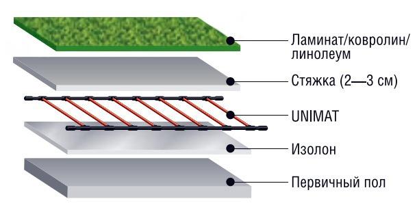 принцип укладки электрического обогрева под ламинат