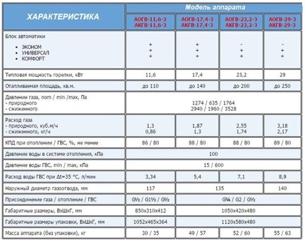 технические параметры линейного ряда газовых агрегатов АГВ