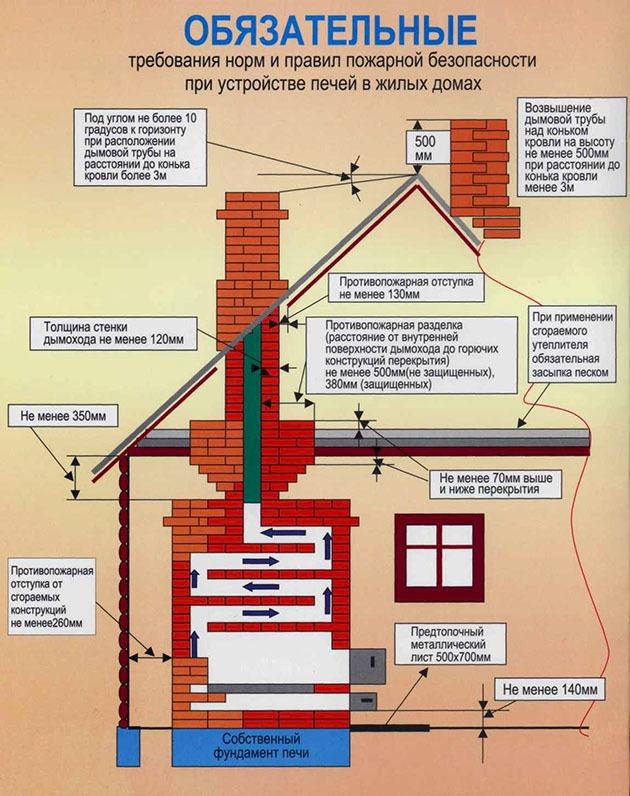 нормы и правила пожарной безопасности при монтаже дымохода