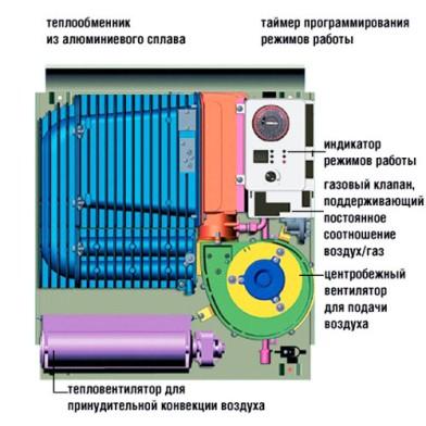 усовершенствованный конвектор с вентилятором