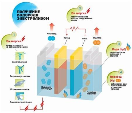 получение водорода электролизом