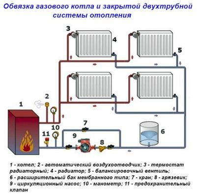 схема закрытой системы с мембранным расширительным баком и принудительной циркуляцией