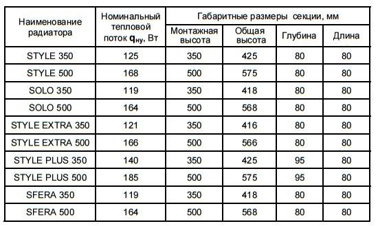 таблица параметров биметаллических обогревательных приборов