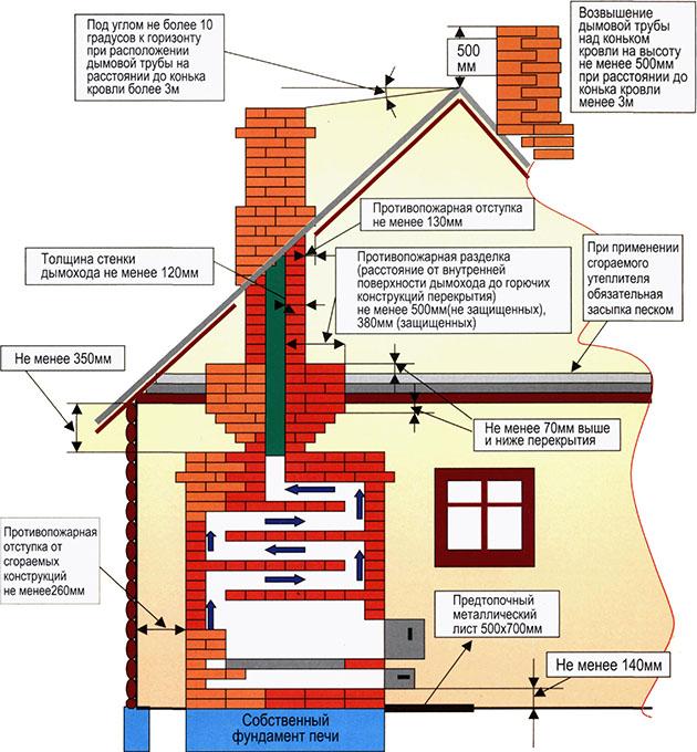 противопожарные правила для любых газоходных каналов